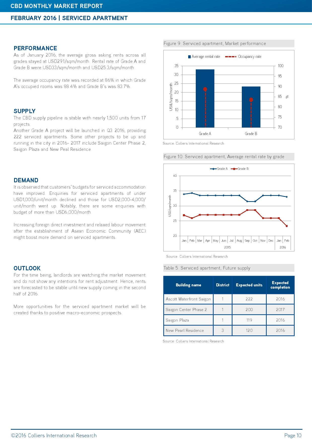 Colliers_HCMC_CBD report_Feb 2016_ENG-page-010